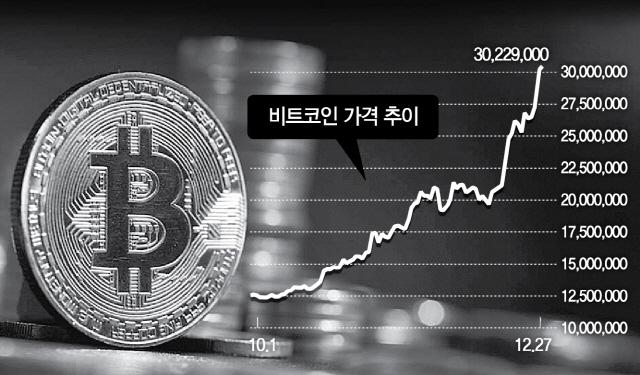 비트코인 '떡상'…3,000만원 돌파