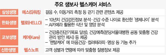 '신성장 동력' 헬스케어 힘 주는 생보사