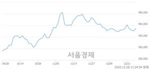 <유>SK케미칼, 3.19% 오르며 체결강도 강세 지속(106%)