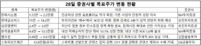 [오늘의 목표주가]한화시스템·삼강엠앤티·한국금융지주·팬오션 상향