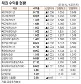 [표]채권 수익률 현황(12월 28일)