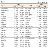 [표]코스닥 기관·외국인·개인 순매수·도 상위종목(12월 29일-최종치)