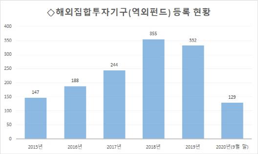 [시그널] 역외펀드 등록 '9개월째 처리중'...금감원 지연에 해외투자 '막막'