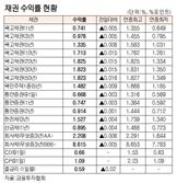 [표]채권 수익률 현황(12월 30일)