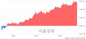 [마감 시황]  외국인과 기관의 동반 매수세.. 코스피 2873.47(▲52.96, +1.88%) 상승 마감