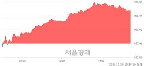 [마감 시황] 개인 매수 우위.. 코스닥 968.42(▲11.01, +1.15%) 상승 마감