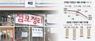 저녁 회식 사라지자…서울 자영업자 매출 61% 떨어졌다