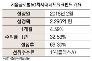 [펀드줌인]키움글로벌5G펀드, 국내 첫 5G 공모형 펀드