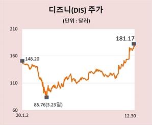 [글로벌 핫스톡] '디즈니플러스' 동력 삼아 디즈니 주가 고공행진