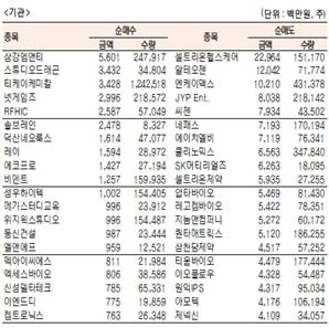 [표]코스닥 기관·외국인·개인 순매수·도 상위종목(1월 5일-최종치)
