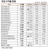 [표]채권 수익률 현황(1월 7일)
