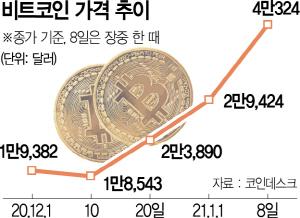 [뒷북경제] 고점 뚫린 비트코인, 내년부터 전면 과세 대상
