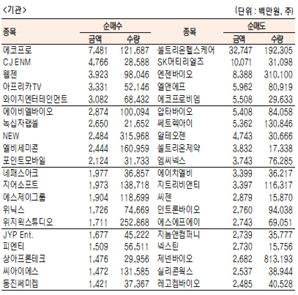 [표]코스닥 기관·외국인·개인 순매수·도 상위종목(1월 12일-최종치)