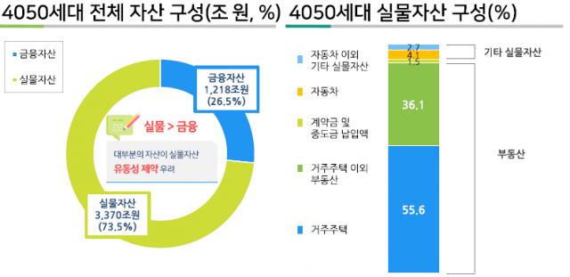 4050세대, 은퇴 후 자녀부양비 부담 가장 커…자녀 교육·결혼 1.7억 들어