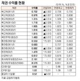 [표]채권 수익률 현황(1월 12일)