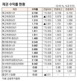[표]채권 수익률 현황(1월 13일)
