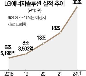 [시그널] 韓증시 상장에 힘 싣나...LG에너지솔루션 국내 증권사에 입찰제안요청