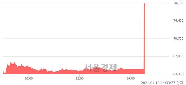 코카페24, 전일 대비 25.96% 상승.. 일일회전율은 6.95% 기록