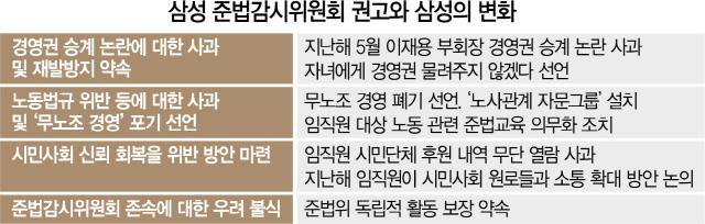 국민 눈높이 맞춘 삼성의 변화 몸부림...'자녀승계·무노조' 포기