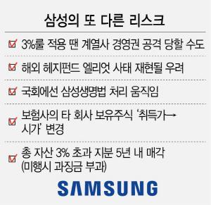 삼성, 또 다른 폭탄 '3%룰·삼성생명법'