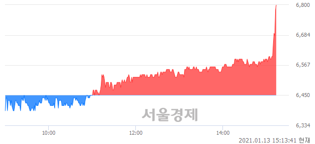 코한국전자인증, 전일 대비 7.29% 상승.. 일일회전율은 2.22% 기록