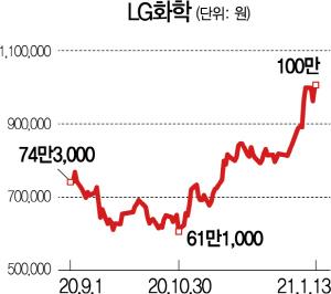 LG화학, 사상 첫 종가 100만 원...'황제주' 됐다