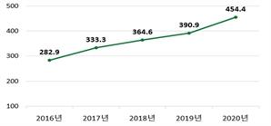 코로나 영향…정책금융기관 발행 채권 40% 이상 늘었다