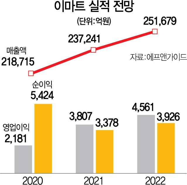 """쿠팡 상장에 '쓱닷컴' 존재감 '쑥'...""""다시 보자 이마트"""""""