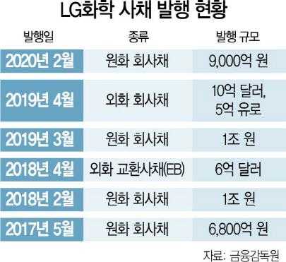 [시그널] 배터리 떼낸 LG화학, 내달 5,000억원 회사채 발행