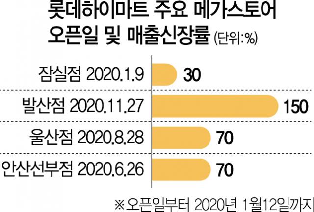 '어른들 놀이터' 입소문...롯데하이마트 메가스토어 '메가히트'