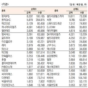 [표]코스닥 기관·외국인·개인 순매수·도 상위종목(1월 15일-최정치)