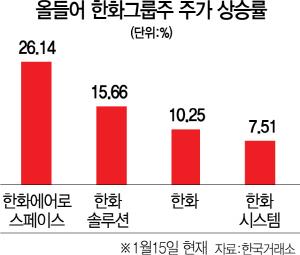 한화그룹株, 태양광·수소·우주까지 '신성장엔진' 달았다