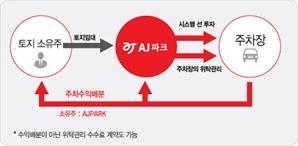 [시그널] 휴맥스, AJ파크 인수 검토
