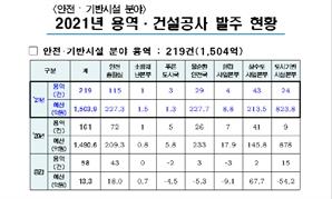 서울시, 올해 안전·건설 분야에 1조6,228억원 투입… 경제 활성화·일자리 창출