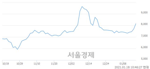 <코>삼영이엔씨, 전일 대비 7.14% 상승.. 일일회전율은 4.99% 기록