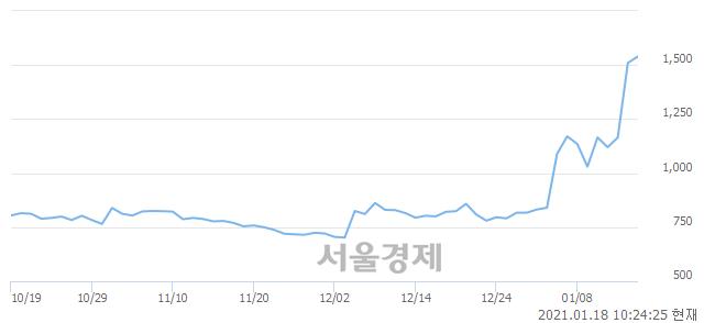 <코>오리엔트정공, 전일 대비 7.28% 상승.. 일일회전율은 40.14% 기록
