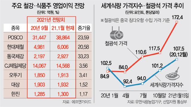 '제품값 오른다'...물가상승 수혜株 탐나네