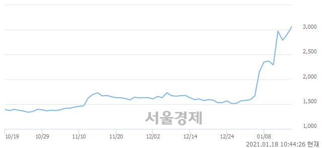 <코>SG&G, 전일 대비 9.62% 상승.. 일일회전율은 5.79% 기록