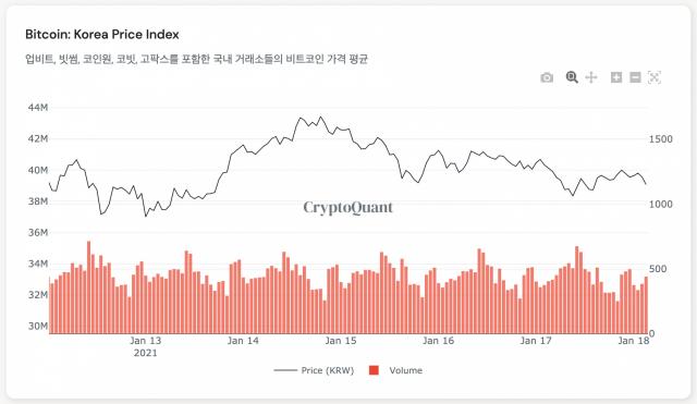 [노윤주의 비트레이더] 불확실성 커지는 암호화폐 시장…BTC 추가 조정 가능성 있어