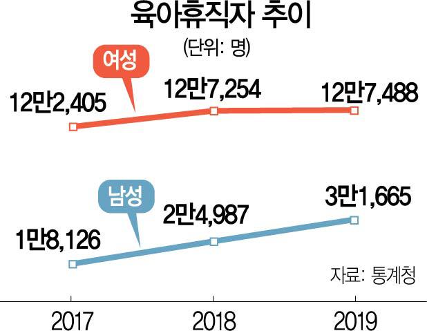 [단독] '경력 단절' 내몰리는 워킹맘...퇴사 엄마 비율, 아빠의 2배