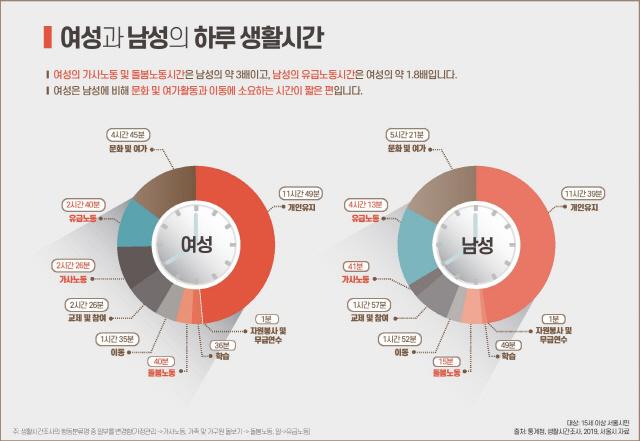 서울 여성 가사노동, 남성보다 3배 많아