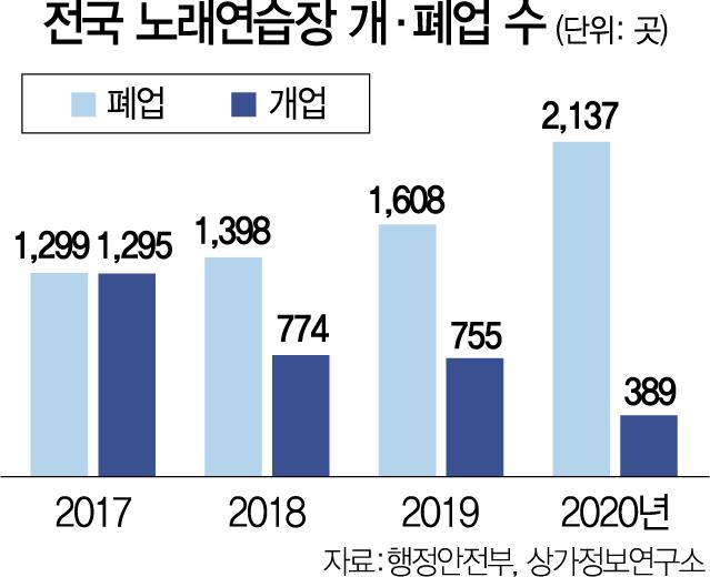 영업제한 직격탄 노래방, 작년 2,000여곳 폐업