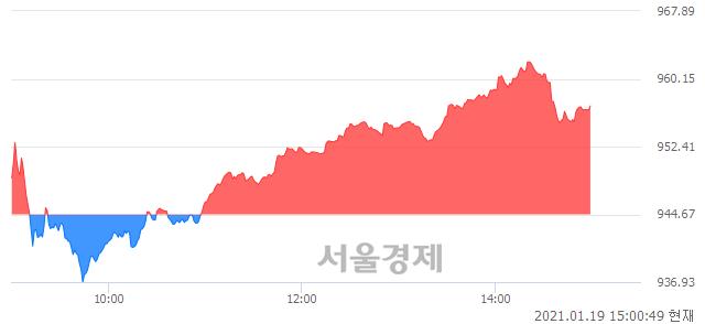 오후 3:00 현재 코스닥은 49:51으로 매수우위, 매도강세 업종은 인터넷업(0.76%↑)