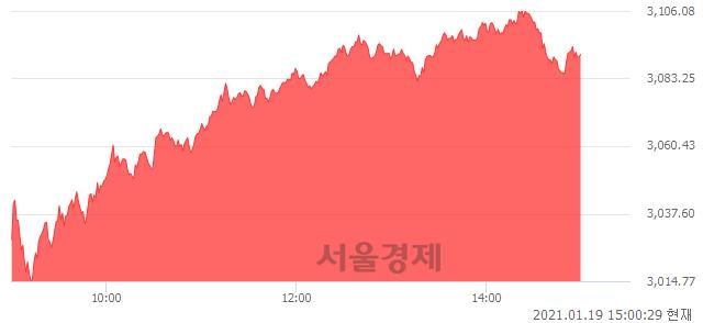 오후 3:00 현재 코스피는 50:50으로 보합세, 매도강세 업종은 운수장비업(7.32%↑)