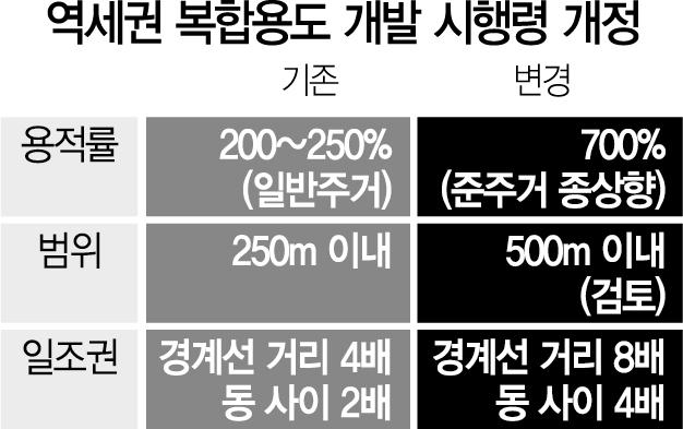 '역세권 용적률 700%' 고밀개발…법적 기반 마련됐다