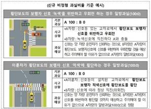 """""""보행자 녹색신호 위반한 우회전 사고, 100% 일방과실"""""""