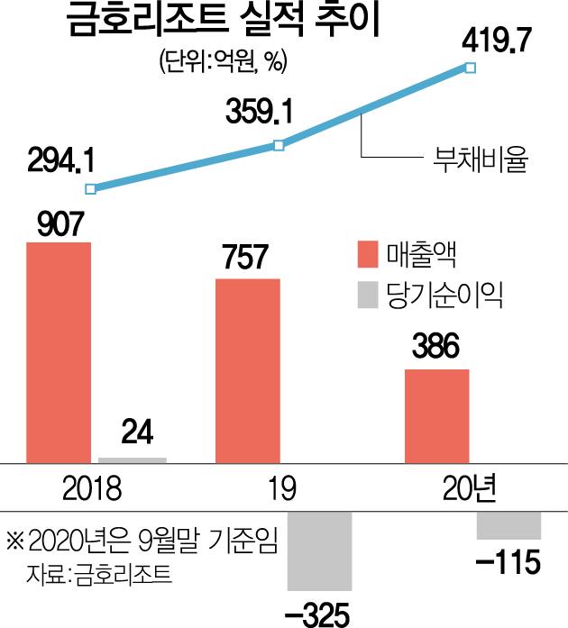 [시그널] 금호석유화학, 금호리조트 품는다