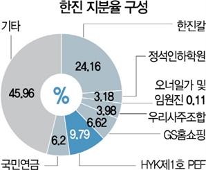 HYK파트너스, ㈜한진 두번째 압박 들어간다…주주제안서도 공개