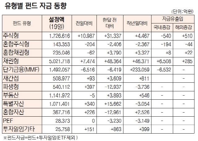 [표]유형별 펀드 자금 동향(1월 19일)
