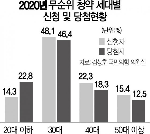 '옵션비 꼼수' 규제 강화…규제지역 '줍줍' 땐 재당첨제한